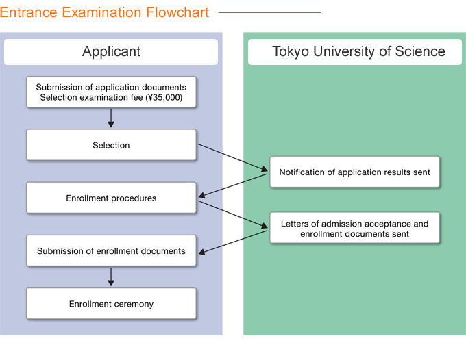 Entrance Examination Flowchart
